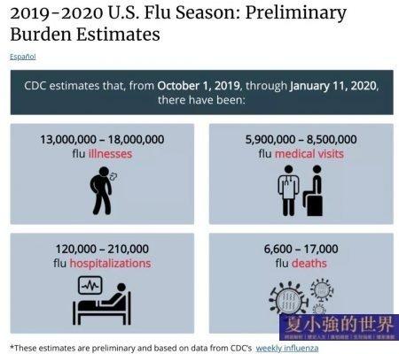 美國流感的真相