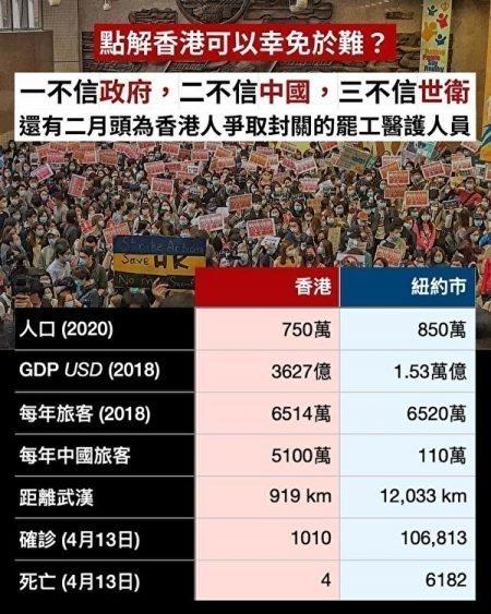 紐約與香港兩地疫情對比 為何香港成福地