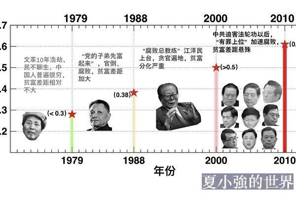中國「基尼係數」隱藏驚人祕密