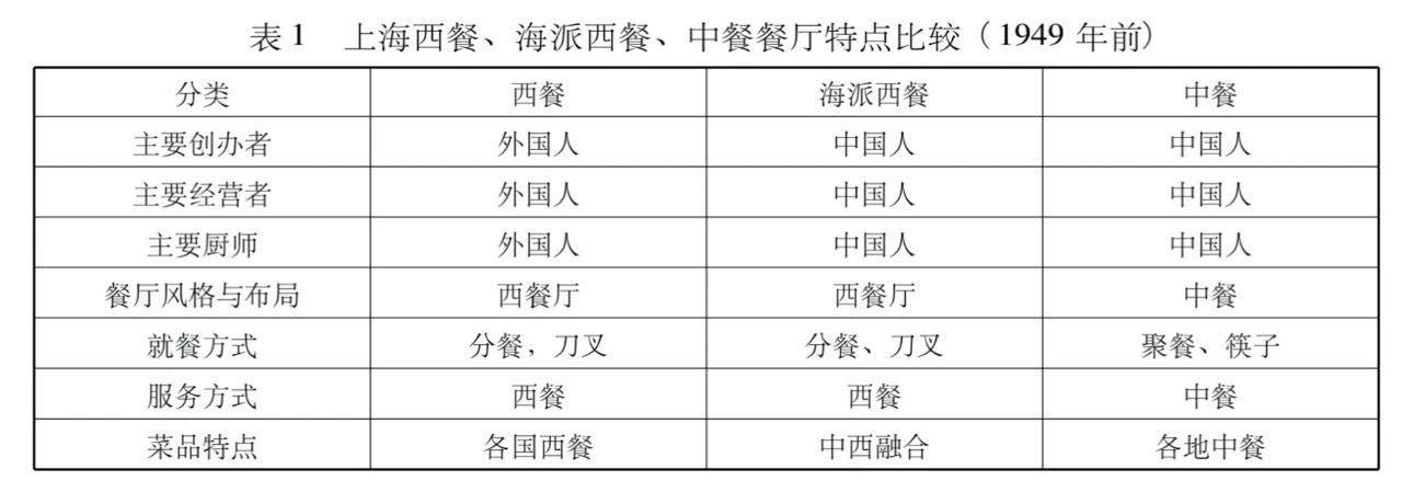 多少精緻的上海人,是被「 假西餐 」 騙大的