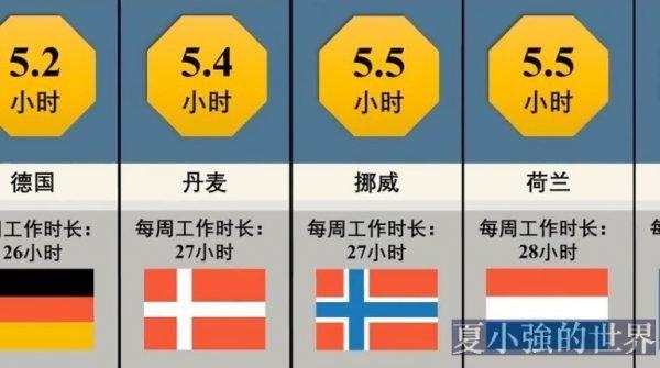 全球各國人均工作時長排行(視頻)