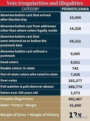 纳瓦罗大选舞弊报告第三卷:是的,川普总统赢了