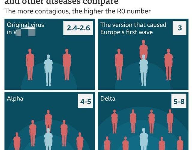 CDC內幕曝光:Delta變種病毒傳播率如同水痘,接種過疫苗也難防