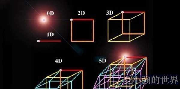 奇妙!燒腦!從一維到七維空間的理解與構建(視頻)