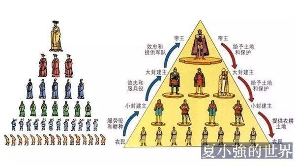 說說「封建」的真相──列寧斯大林「規範」中國歷史
